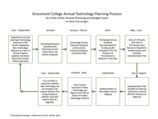 Technology Requests Submitted and Prioritized via Unit Action Plans and Activity Proposals