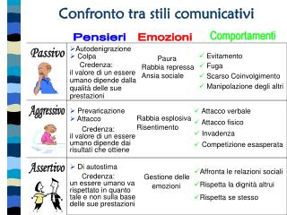 Confronto tra stili comunicativi