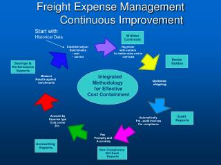 Freight Expense Management 	Continuous Improvement