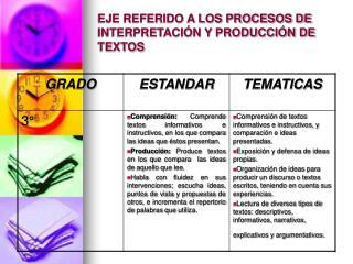 EJE REFERIDO A LOS PROCESOS DE INTERPRETACI N Y PRODUCCI N DE TEXTOS