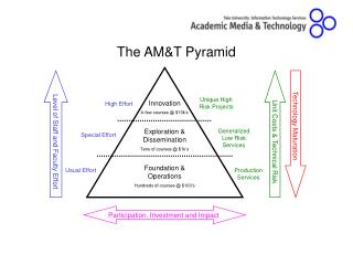 The AM&T Pyramid