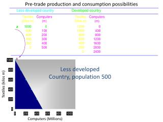 Pre-trade production and consumption possibilities