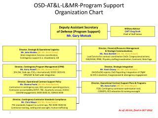 OSD-AT&L-L&MR-Program Support  Organization Chart