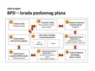 Op št i pregled BPD – Izrada poslovnog plana
