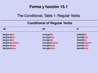 Forma y función 15.1 The Conditional, Table 1: Regular Verbs