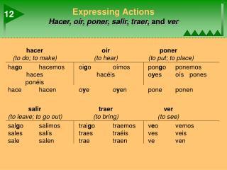 Expressing Actions Hacer, oír, poner, salir, traer,  and  ver