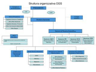 Struttura organizzativa OGS