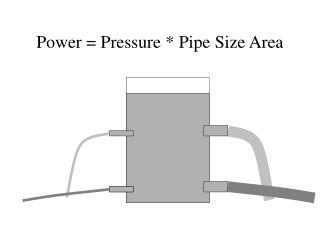 Power = Pressure * Pipe Size Area