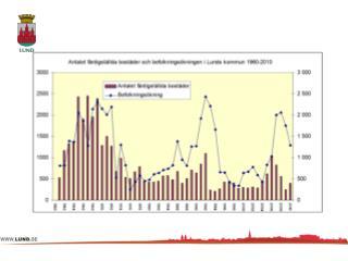 Figur 2 Antal hushåll med ekonomisk bistånd i Lunds kommun månadsvis 2008-2010