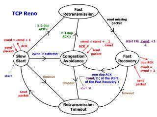 Fast Retransmission