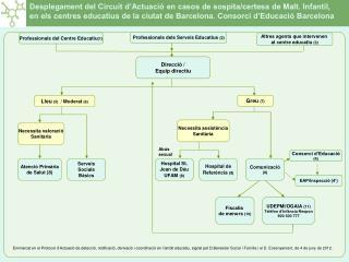 Desplegament del Circuit d�Actuaci� en casos de sospita/certesa de Malt. Infantil,