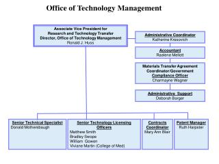 Organizational Chart-OTM.2