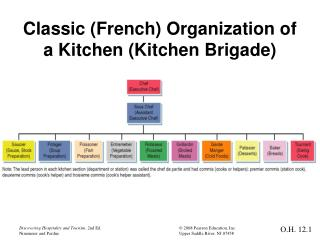 Classic (French) Organization of a Kitchen (Kitchen Brigade)