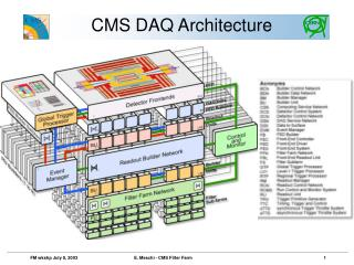 CMS DAQ Architecture