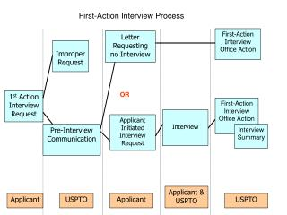 First-Action Interview Process