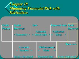 Chapter 18 Managing Financial Risk with Derivatives