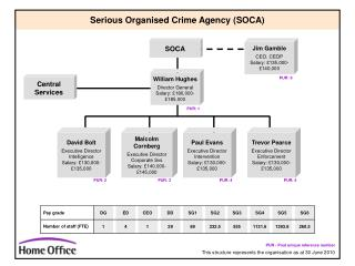 Serious Organised Crime Agency (SOCA)