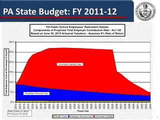 PA State Budget: FY 2011-12