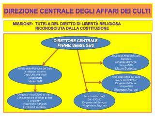 Direzione centrale DEGLI affari dei culti