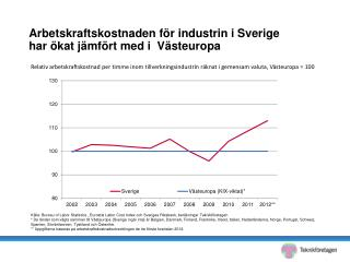 Arbetskraftskostnaden för industrin i Sverige har ökat jämfört med i  Västeuropa