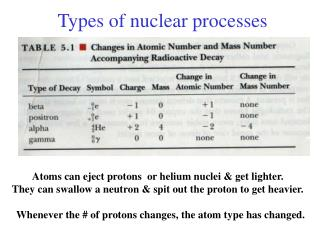Types of nuclear processes