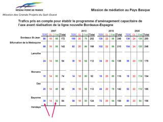 Détail du trafic voyageur du mardi 5 décembre entre Hendaye et Bayonne (horaires SNCF)