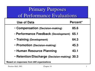 Primary Purposes  of Performance Evaluations