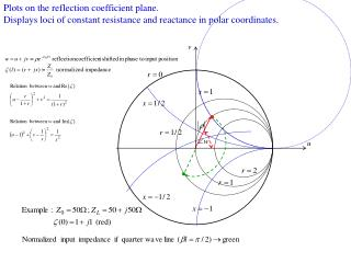 Plots on the reflection coefficient plane.