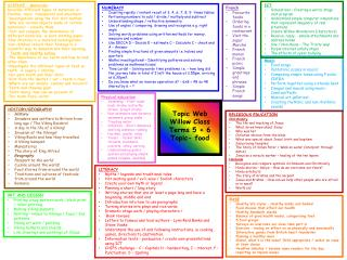 Topic Web Willow Class Terms 5 + 6  Topic- food