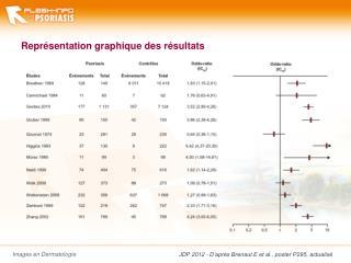 Représentation graphique des résultats