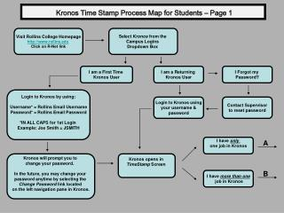 Kronos Time Stamp Process Map for Students – Page 1