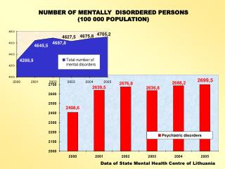 NUMBER OF MENTALLY  DISORDERED PERSONS  ( 100 000 POPULATION )