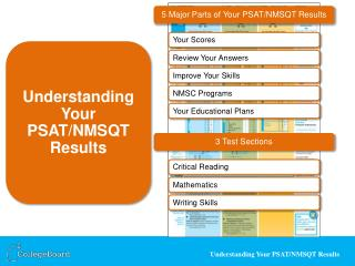 5 Major Parts of Your PSAT/NMSQT Results