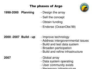 The phases of Argo