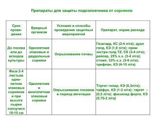 Препараты для защиты подсолнечника  от сорняков