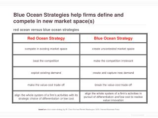Blue Ocean Strategies help firms define and compete in new market spaces
