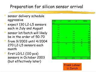 Preparation for silicon sensor arrival