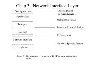 Chap 3.  Network Interface Layer