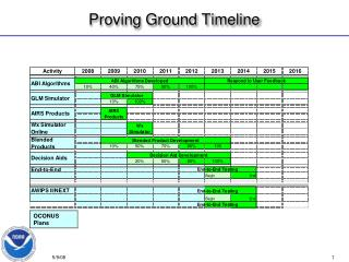 Proving Ground Timeline