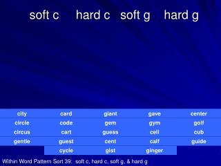 soft c     hard c   soft g    hard g