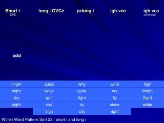 Short i               long i CVCe          y=long i             igh vcc              igh vcc