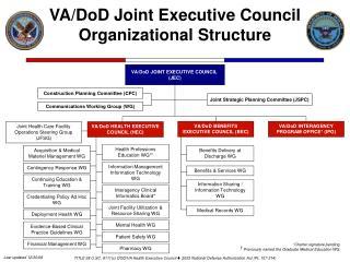 VA/DoD JOINT EXECUTIVE COUNCIL  (JEC)