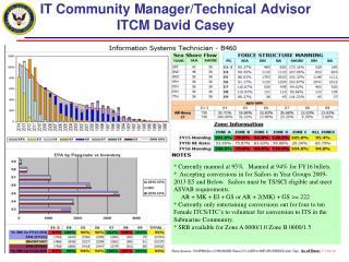 IT Community Manager/Technical Advisor ITCM David Casey