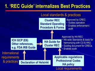 1. �REC Guide� internalizes Best Practices