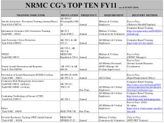 FY 11 CG Top Ten