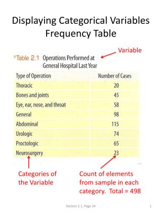 Displaying Categorical Variables Frequency Table