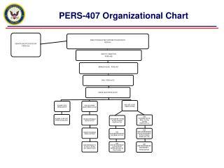 PERS-407  Organizational Chart