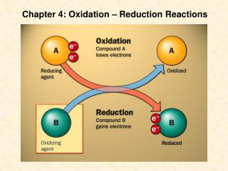 Chapter 4: Oxidation – Reduction Reactions