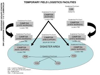 TEMPORARY FIELD LOGISTICS FACILITIES