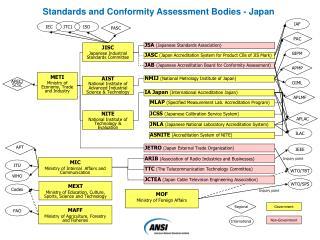 JISC Japanese Industrial Standards Committee